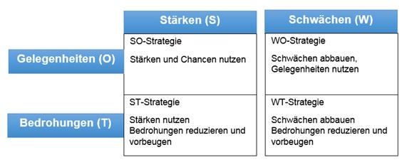 SWOT-Strategien
